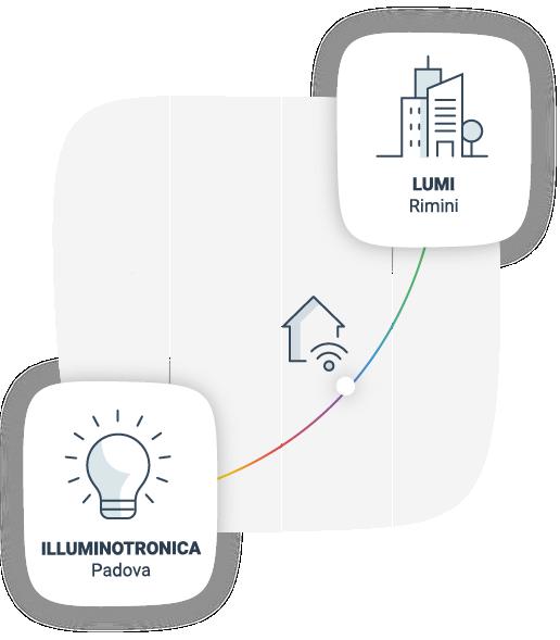 LUMI EXPO 2020: tecnologie per ambienti costruiti